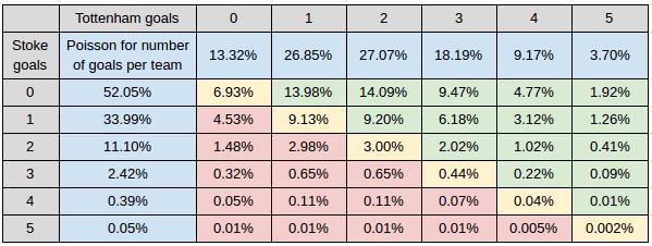 Sports betting books - Poisson's distribution matrix
